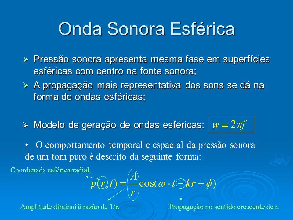 Onda Sonora Esférica Pressão sonora apresenta mesma fase em superfícies esféricas com centro na fonte sonora; Pressão sonora apresenta mesma fase em s