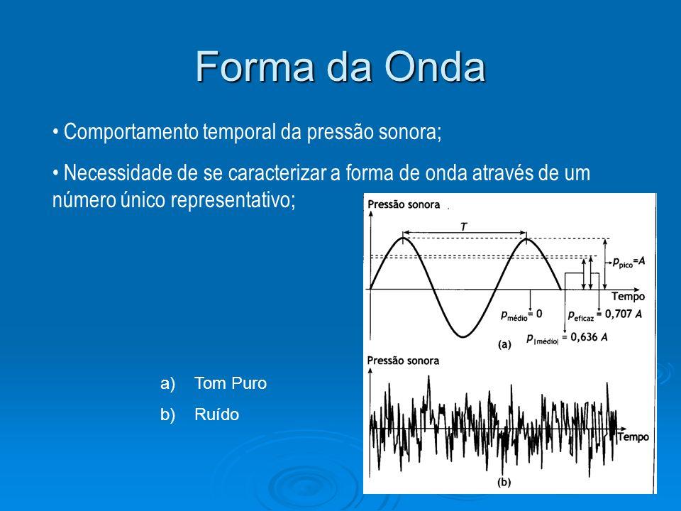 Forma da Onda Comportamento temporal da pressão sonora; Necessidade de se caracterizar a forma de onda através de um número único representativo; a)To