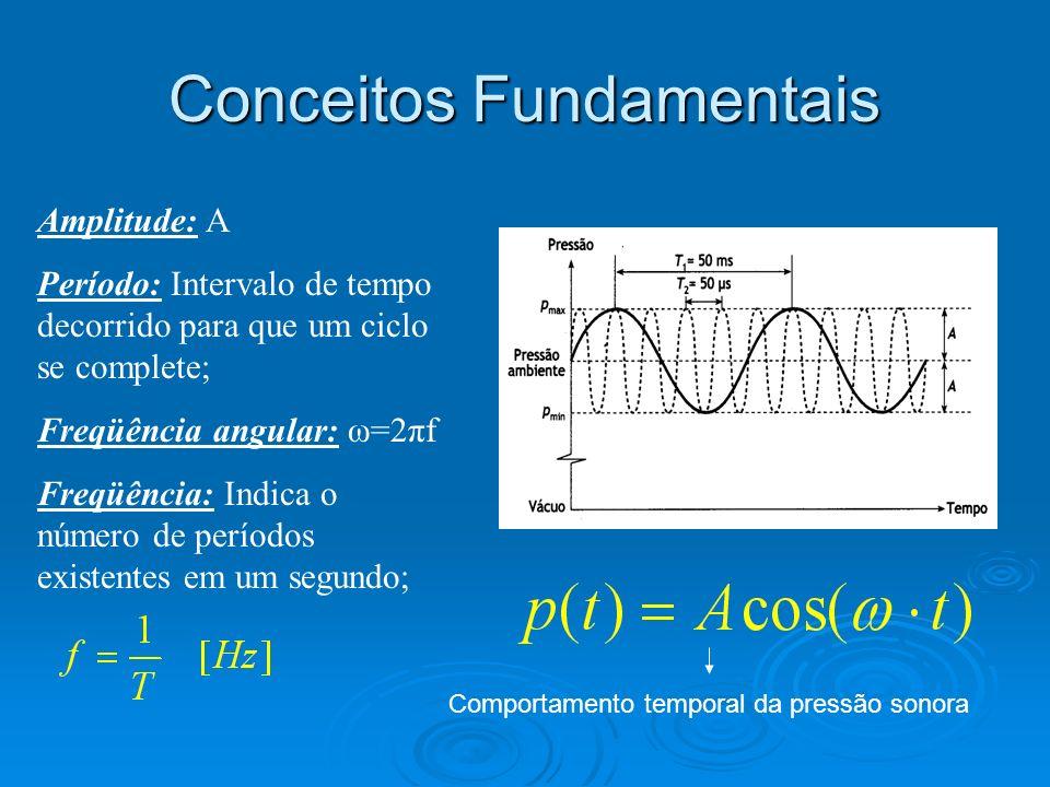 Amplitude: A Período: Intervalo de tempo decorrido para que um ciclo se complete; Freqüência angular: ω=2πf Freqüência: Indica o número de períodos ex