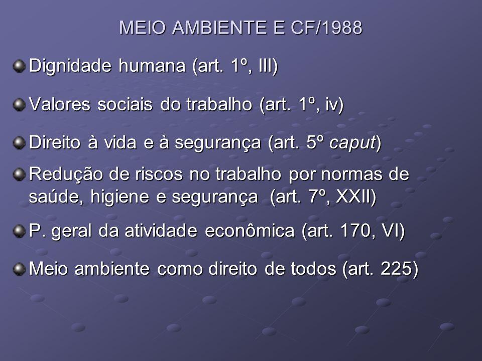 MEIO AMBIENTE E CF/1988 Dignidade humana (art. 1º, III) Valores sociais do trabalho (art. 1º, iv) Direito à vida e à segurança (art. 5º caput) Redução