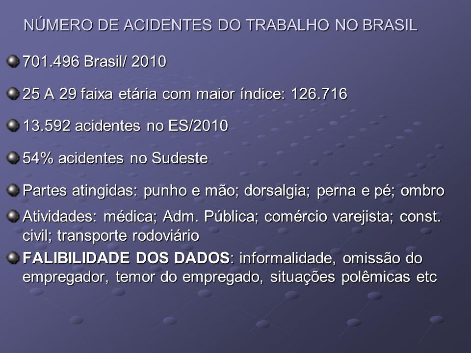NÚMERO DE ACIDENTES DO TRABALHO NO BRASIL 701.496 Brasil/ 2010 25 A 29 faixa etária com maior índice: 126.716 13.592 acidentes no ES/2010 54% acidente