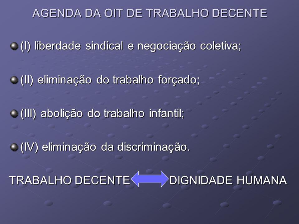AGENDA DA OIT DE TRABALHO DECENTE (I) liberdade sindical e negociação coletiva; (II) eliminação do trabalho forçado; (III) abolição do trabalho infant