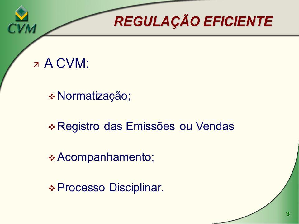 3 REGULAÇÃO EFICIENTE ä A CVM: v Normatização; v Registro das Emissões ou Vendas v Acompanhamento; v Processo Disciplinar.