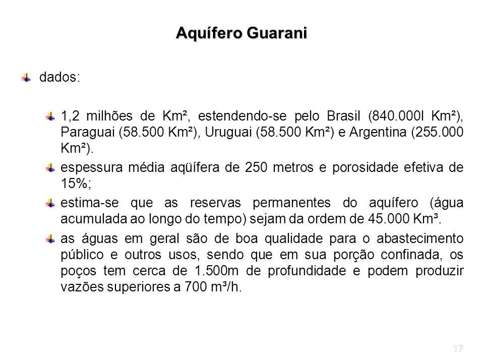 17 Aquífero Guarani dados: 1,2 milhões de Km², estendendo-se pelo Brasil (840.000l Km²), Paraguai (58.500 Km²), Uruguai (58.500 Km²) e Argentina (255.