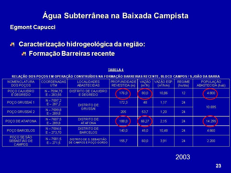 23 Água Subterrânea na Baixada Campista Egmont Capucci Caracterização hidrogeológica da região: Formação Barreiras recente 2003