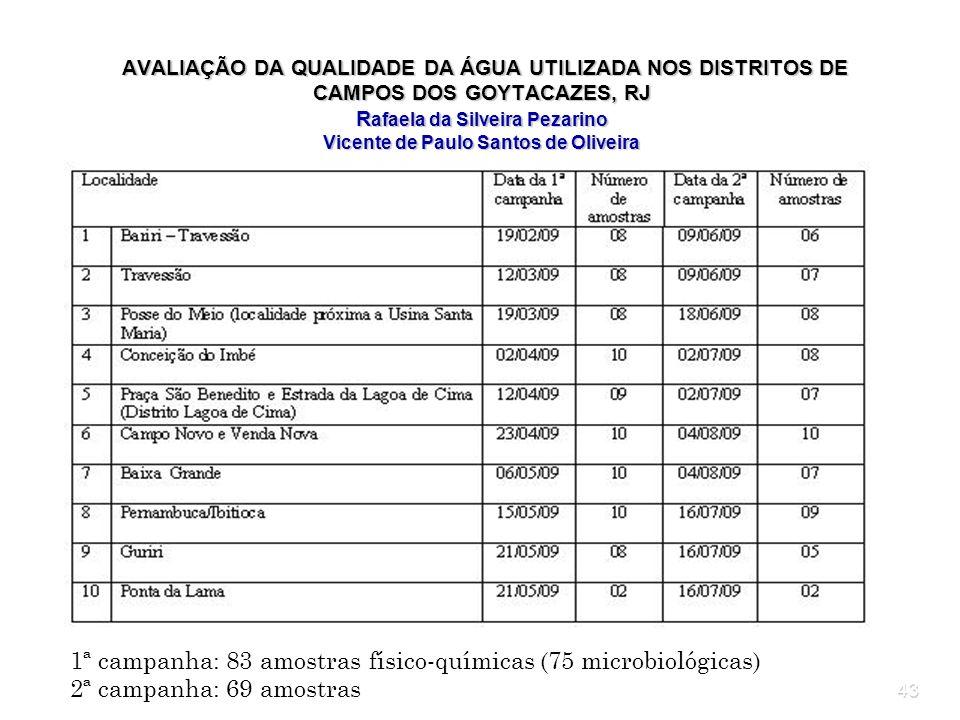 43 AVALIAÇÃO DA QUALIDADE DA ÁGUA UTILIZADA NOS DISTRITOS DE CAMPOS DOS GOYTACAZES, RJ R afaela da Silveira Pezarino Vicente de Paulo Santos de Olivei