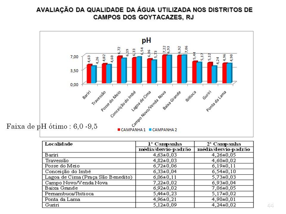 44 AVALIAÇÃO DA QUALIDADE DA ÁGUA UTILIZADA NOS DISTRITOS DE CAMPOS DOS GOYTACAZES, RJ AVALIAÇÃO DA QUALIDADE DA ÁGUA UTILIZADA NOS DISTRITOS DE CAMPO