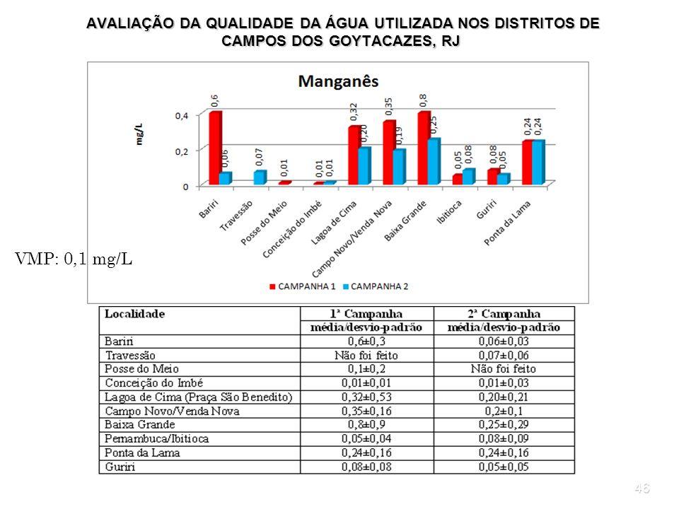 46 AVALIAÇÃO DA QUALIDADE DA ÁGUA UTILIZADA NOS DISTRITOS DE CAMPOS DOS GOYTACAZES, RJ AVALIAÇÃO DA QUALIDADE DA ÁGUA UTILIZADA NOS DISTRITOS DE CAMPO