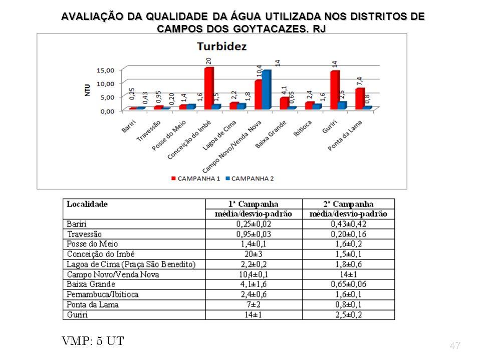 47 AVALIAÇÃO DA QUALIDADE DA ÁGUA UTILIZADA NOS DISTRITOS DE CAMPOS DOS GOYTACAZES, RJ AVALIAÇÃO DA QUALIDADE DA ÁGUA UTILIZADA NOS DISTRITOS DE CAMPO
