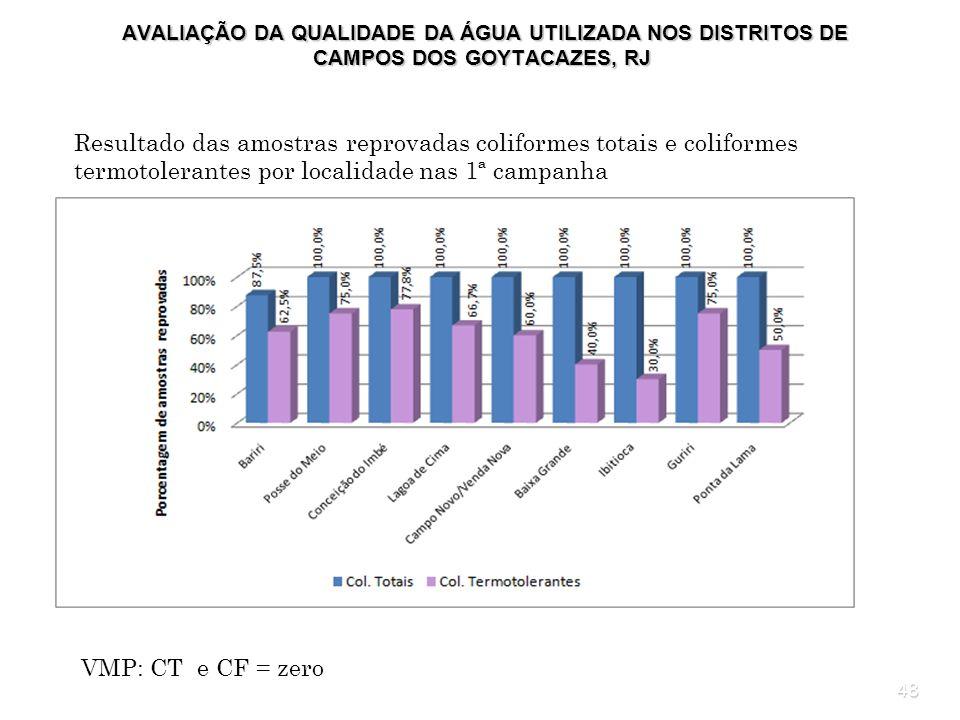 48 AVALIAÇÃO DA QUALIDADE DA ÁGUA UTILIZADA NOS DISTRITOS DE CAMPOS DOS GOYTACAZES, RJ AVALIAÇÃO DA QUALIDADE DA ÁGUA UTILIZADA NOS DISTRITOS DE CAMPO