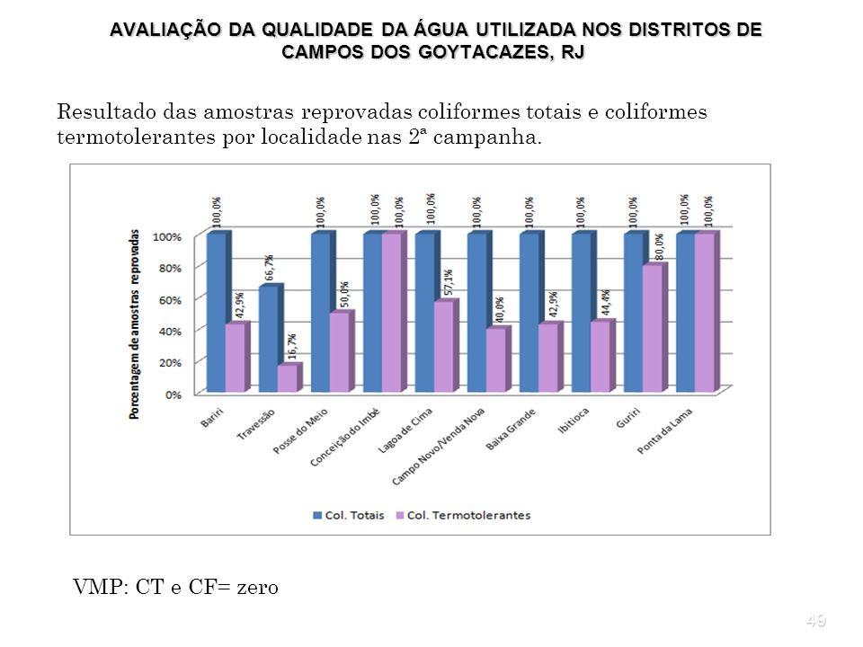 49 AVALIAÇÃO DA QUALIDADE DA ÁGUA UTILIZADA NOS DISTRITOS DE CAMPOS DOS GOYTACAZES, RJ AVALIAÇÃO DA QUALIDADE DA ÁGUA UTILIZADA NOS DISTRITOS DE CAMPO