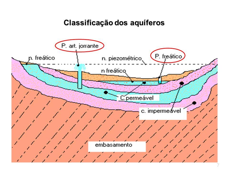 8 Classificação dos aquíferos segundo a geologia do material saturado: aquíferos porosos - ocorrem em rochas sedimentares consolidadas, sedimentos inconsolidados e solos arenosos decompostos in situ.