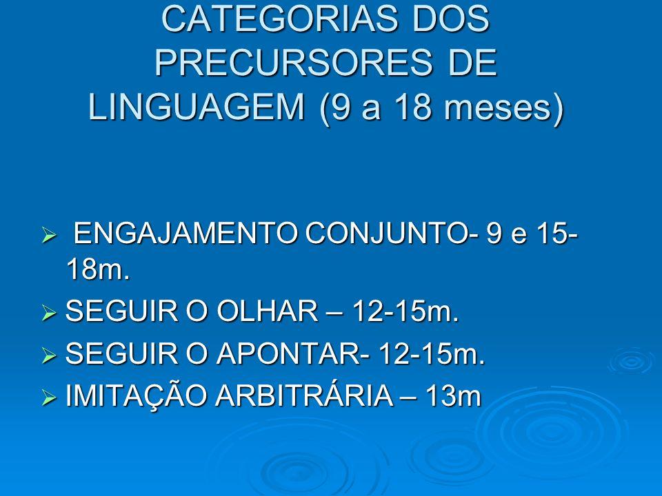 CATEGORIAS DOS PRECURSORES DE LINGUAGEM (9 a 18 meses) ENGAJAMENTO CONJUNTO- 9 e 15- 18m. ENGAJAMENTO CONJUNTO- 9 e 15- 18m. SEGUIR O OLHAR – 12-15m.