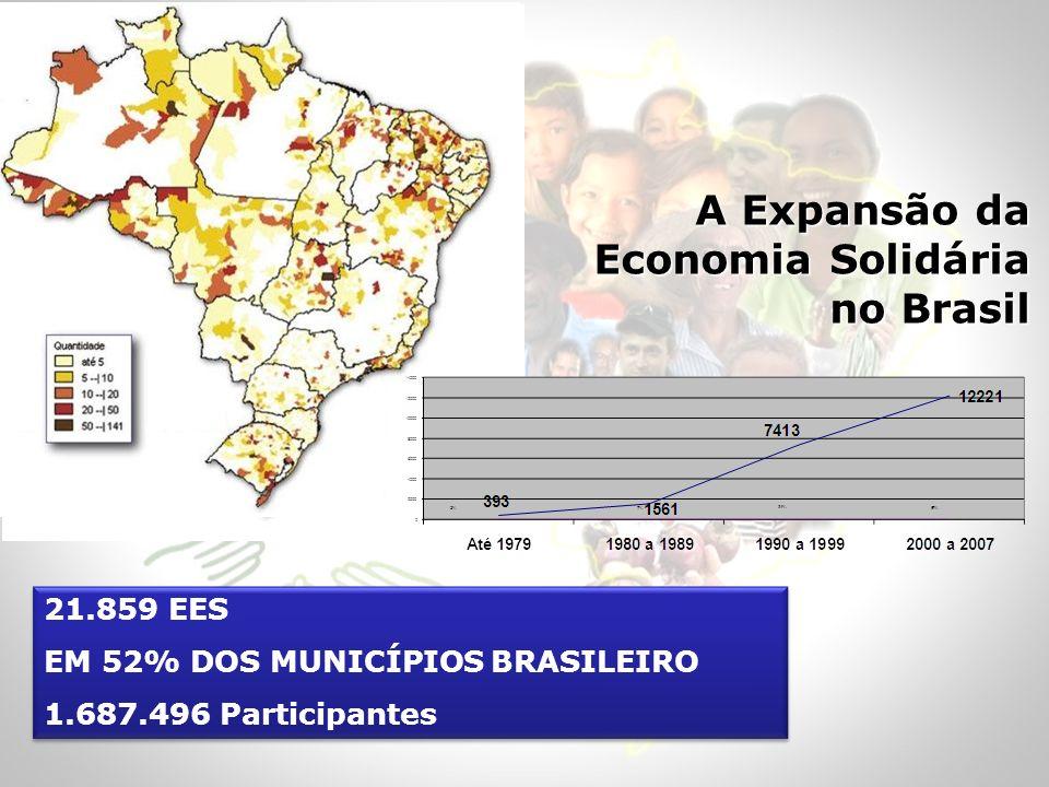 A Expansão da Economia Solidária no Brasil 21.859 EES EM 52% DOS MUNICÍPIOS BRASILEIRO 1.687.496 Participantes 21.859 EES EM 52% DOS MUNICÍPIOS BRASIL