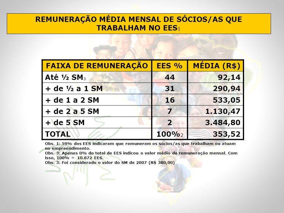 REMUNERAÇÃO MÉDIA MENSAL DE SÓCIOS/AS QUE TRABALHAM NO EES 1 FAIXA DE REMUNERAÇÃOEES % MÉDIA (R$) Até ½ SM 3 4492,14 + de ½ a 1 SM31290,94 + de 1 a 2