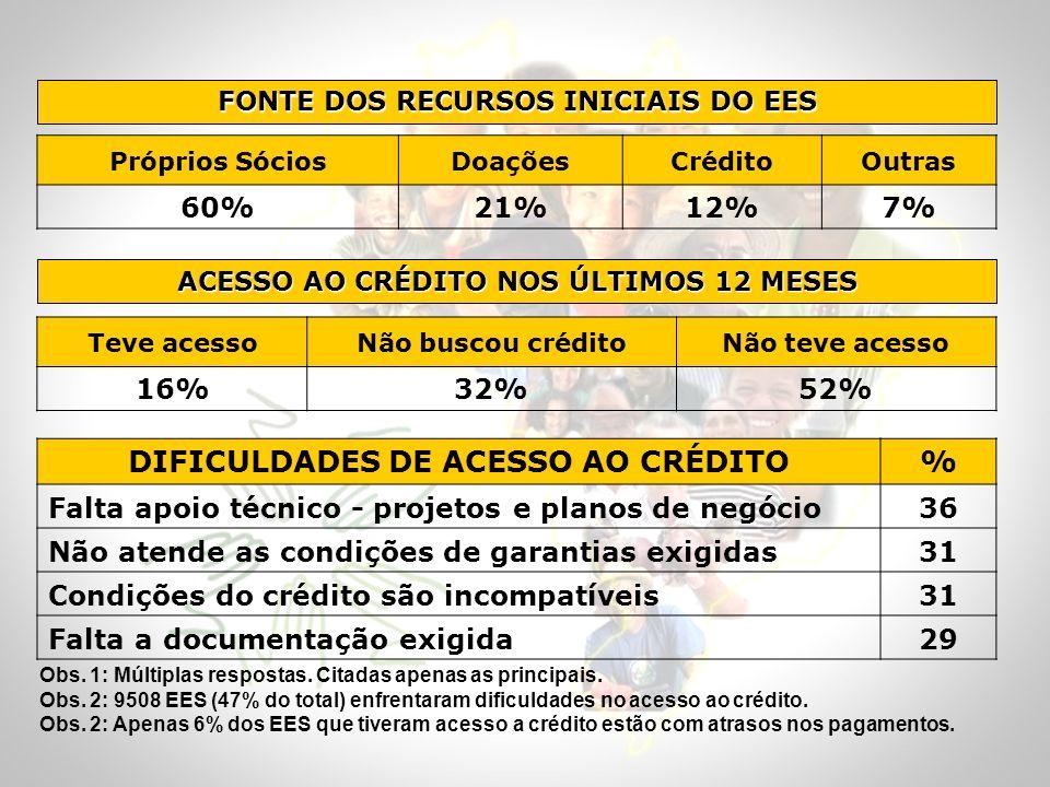 ACESSO AO CRÉDITO NOS ÚLTIMOS 12 MESES Teve acessoNão buscou créditoNão teve acesso 16%32%52% DIFICULDADES DE ACESSO AO CRÉDITO% Falta apoio técnico -