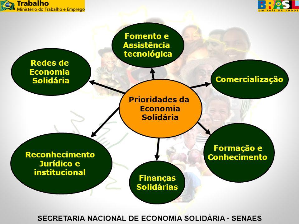 Prioridades da Economia Solidária Comercialização Fomento e Assistência tecnológica Finanças Solidárias Redes de Economia Solidária Formação e Conheci