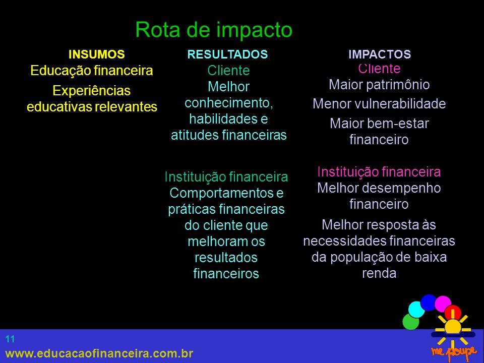 www.educacaofinanceira.com.br 11 Rota de impacto Cliente Maior patrimônio Menor vulnerabilidade Maior bem-estar financeiro Instituição financeira Melh