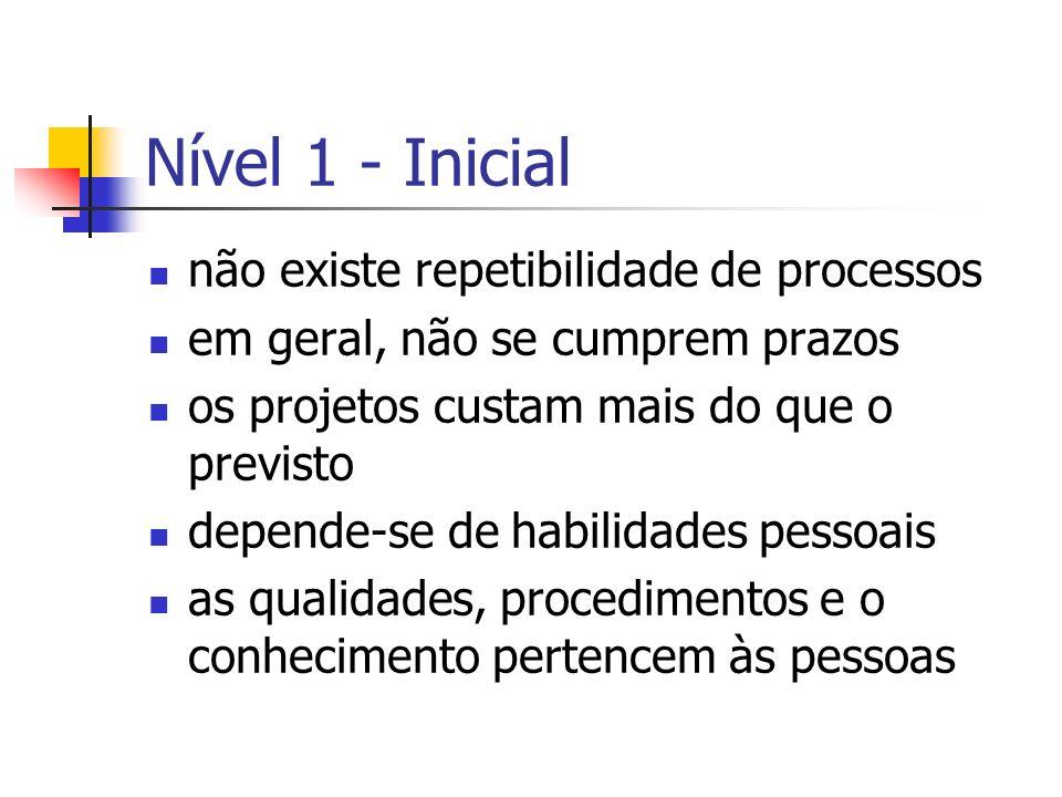 Nível 1 - Inicial não existe repetibilidade de processos em geral, não se cumprem prazos os projetos custam mais do que o previsto depende-se de habil