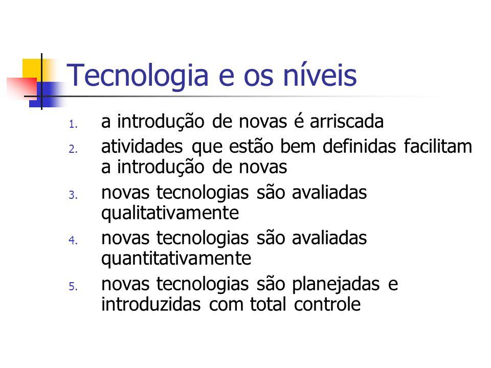 Tecnologia e os níveis 1. a introdução de novas é arriscada 2. atividades que estão bem definidas facilitam a introdução de novas 3. novas tecnologias