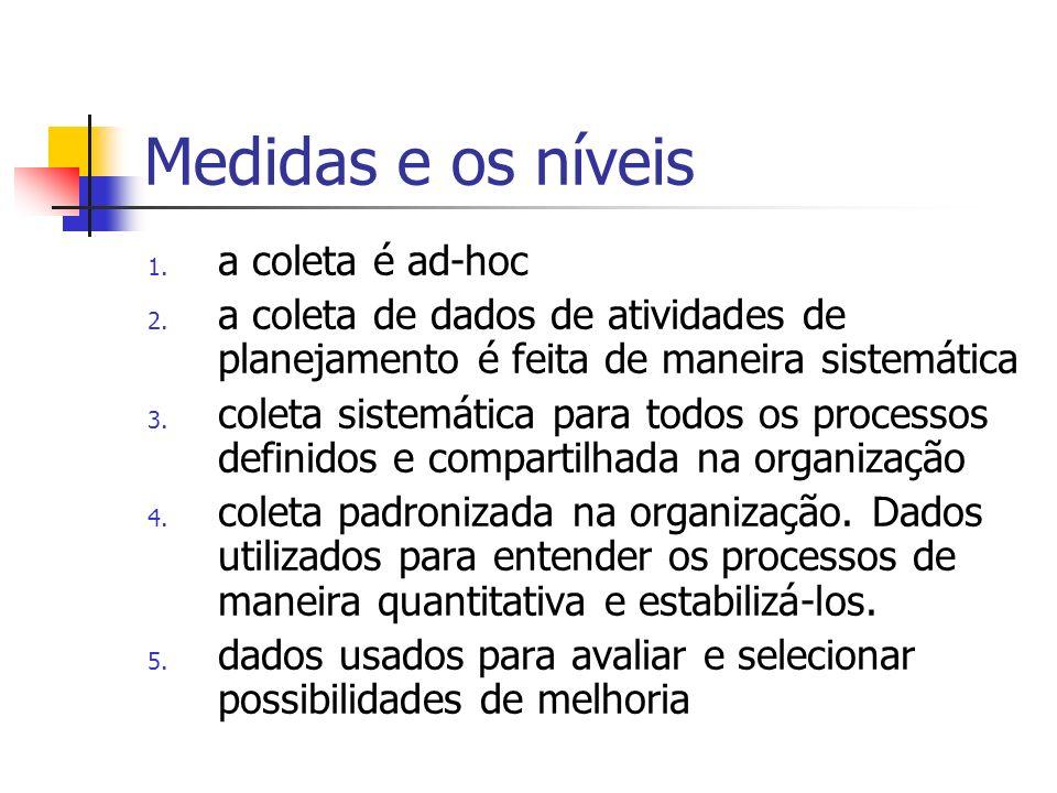 Medidas e os níveis 1. a coleta é ad-hoc 2. a coleta de dados de atividades de planejamento é feita de maneira sistemática 3. coleta sistemática para