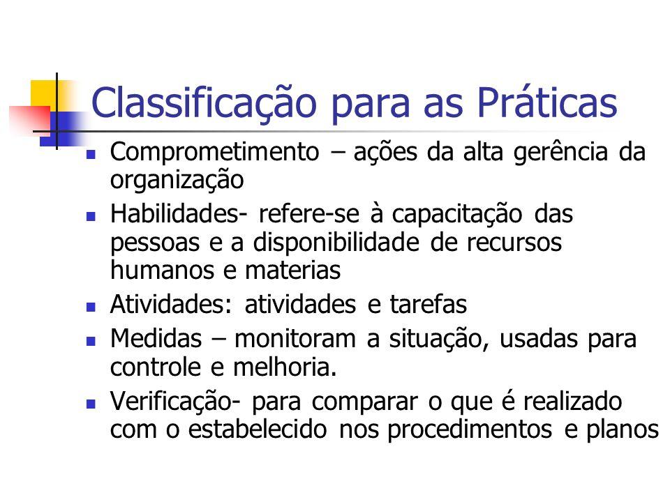 Classificação para as Práticas Comprometimento – ações da alta gerência da organização Habilidades- refere-se à capacitação das pessoas e a disponibil