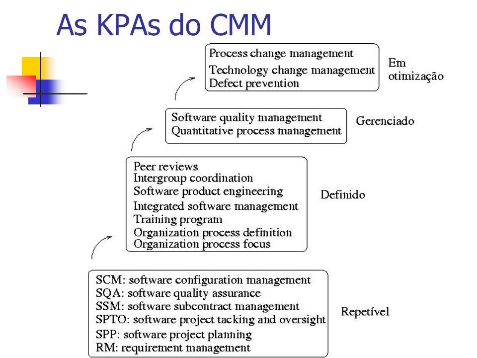 As KPAs do CMM