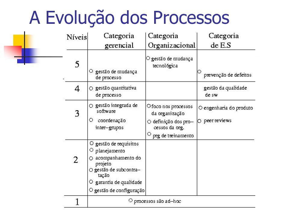 A Evolução dos Processos