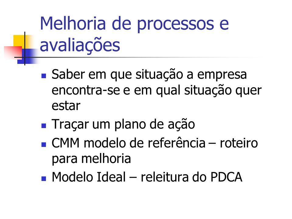Melhoria de processos e avaliações Saber em que situação a empresa encontra-se e em qual situação quer estar Traçar um plano de ação CMM modelo de ref