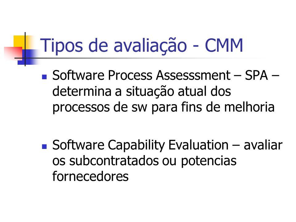Tipos de avaliação - CMM Software Process Assesssment – SPA – determina a situação atual dos processos de sw para fins de melhoria Software Capability