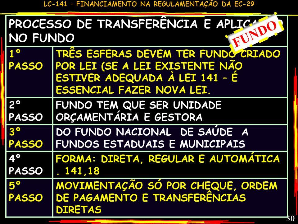 LC-141 – FINANCIAMENTO NA REGULAMENTAÇÃO DA EC-29 29 PROCESSO RESUMIDO DE RATEIO E TRANSFERÊNCIA UNIÃO PARA ESTADOS E MUNICÍPIOS -17 1º PASSO IDENTIFI