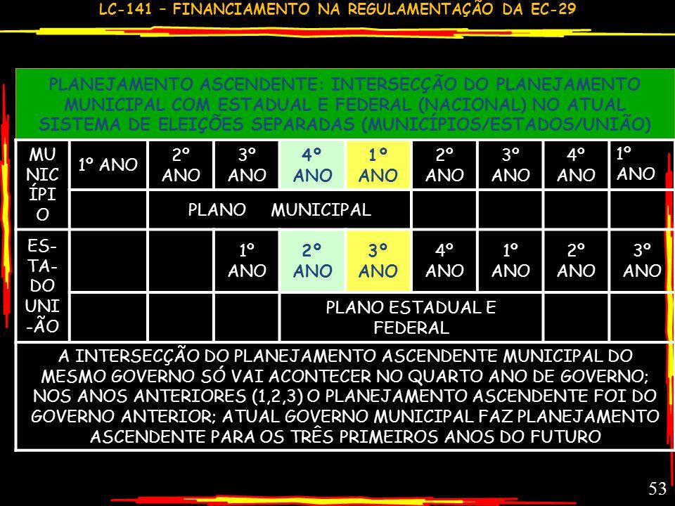 LC-141 – FINANCIAMENTO NA REGULAMENTAÇÃO DA EC-29 52 COMENTÁRIO GC – LC 141,28,29,30 PLANEJAMENTO ASCENDENTE E SUAS LIMITAÇÕES TEMPORAIS: 1.CADA ESFER