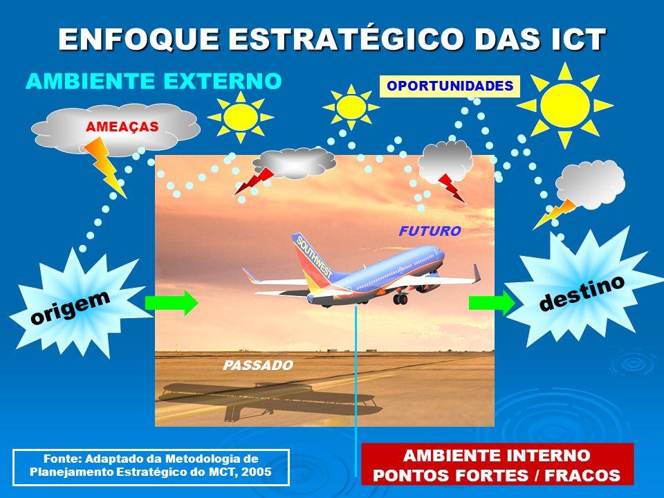 14 ENFOQUE ESTRATÉGICO DAS ICT origem destino PASSADO AMEAÇAS AMBIENTE EXTERNO AMBIENTE INTERNO PONTOS FORTES / FRACOS OPORTUNIDADES FUTURO Fonte: Ada