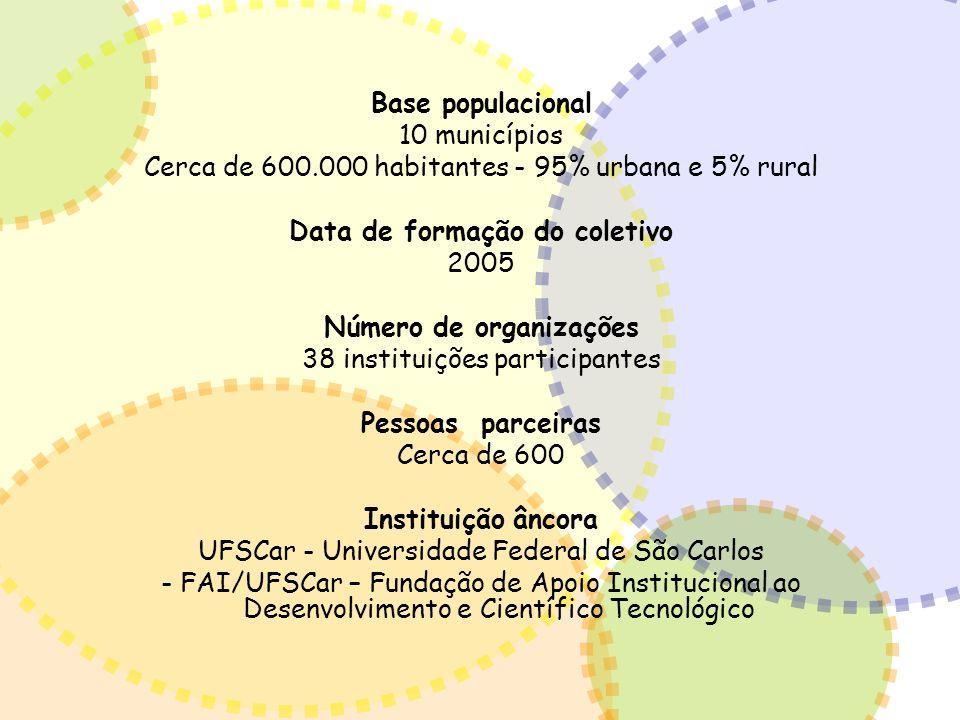 Base populacional 10 municípios Cerca de 600.000 habitantes - 95% urbana e 5% rural Data de formação do coletivo 2005 Número de organizações 38 instit