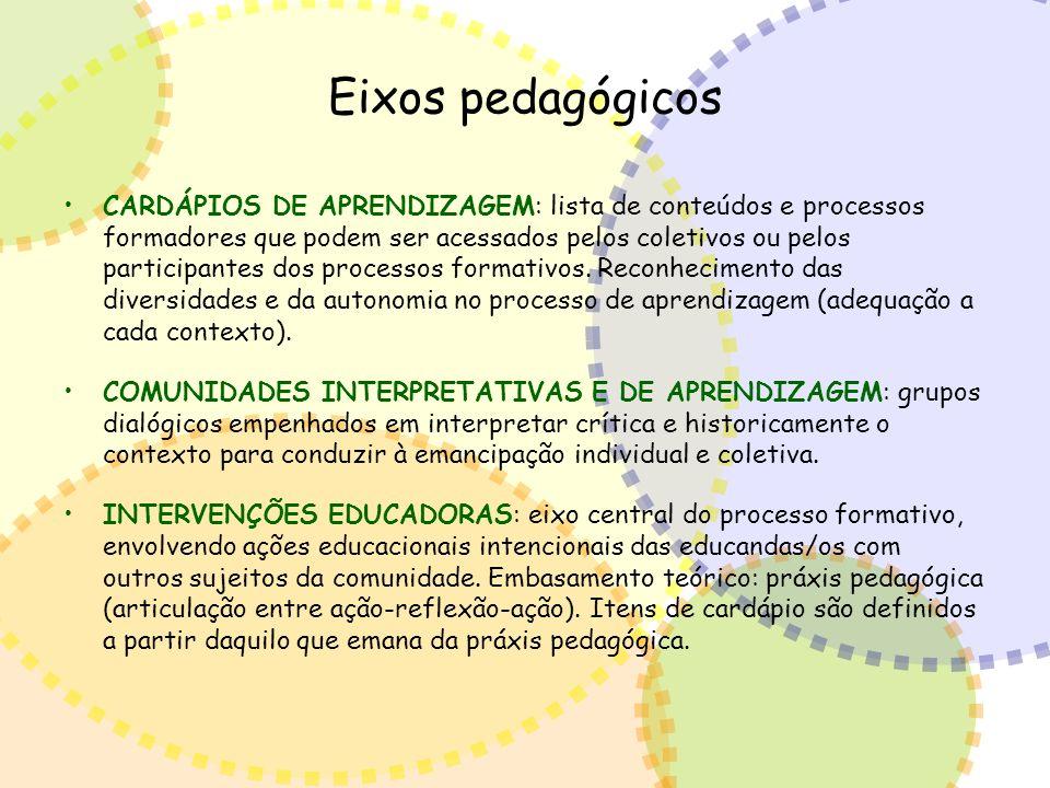 Eixos pedagógicos CARDÁPIOS DE APRENDIZAGEM: lista de conteúdos e processos formadores que podem ser acessados pelos coletivos ou pelos participantes