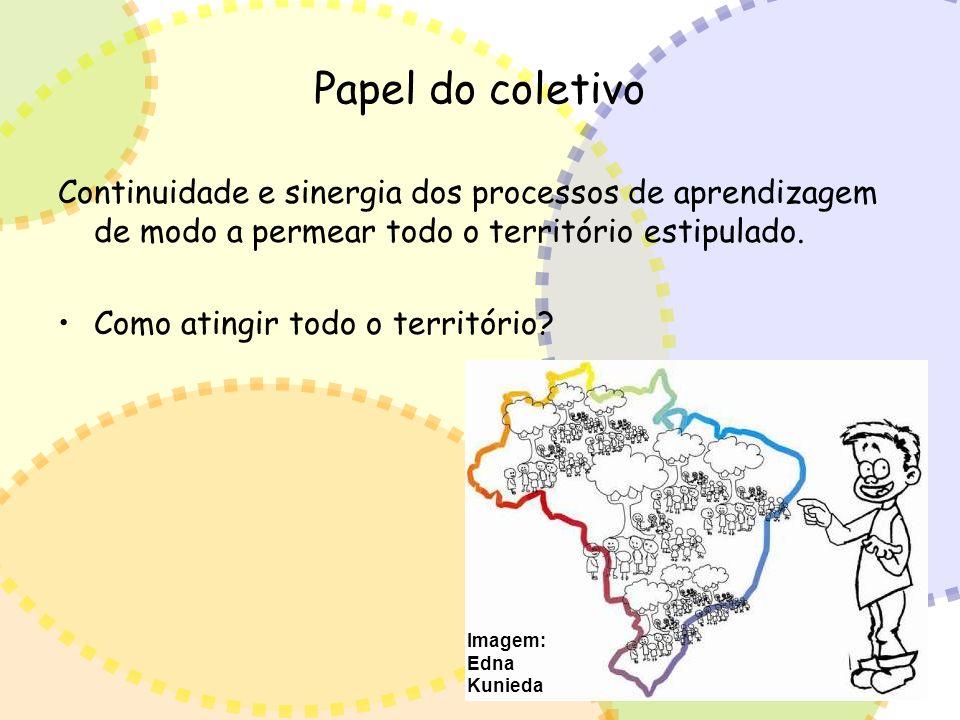 Papel do coletivo Continuidade e sinergia dos processos de aprendizagem de modo a permear todo o território estipulado. Como atingir todo o território
