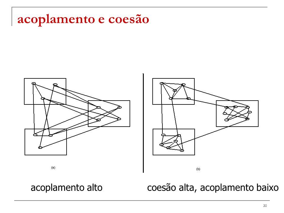 31 Olhar slides http://se.ethz.ch/teaching/ss2004/0250/index.html #slides (Lecture 3 – Modularity) http://se.ethz.ch/teaching/ss2004/0250/index.html #slides