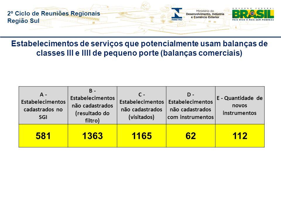 2º Ciclo de Reuniões Regionais Região Sul Estabelecimentos de serviços que potencialmente usam balanças de classes III e IIII de pequeno porte (balanças comerciais) A - Estabelecimentos cadastrados no SGI B - Estabelecimentos não cadastrados (resultado do filtro) C - Estabelecimentos não cadastrados (visitados) D - Estabelecimentos não cadastrados com instrumentos E - Quantidade de novos instrumentos 5811363116562112