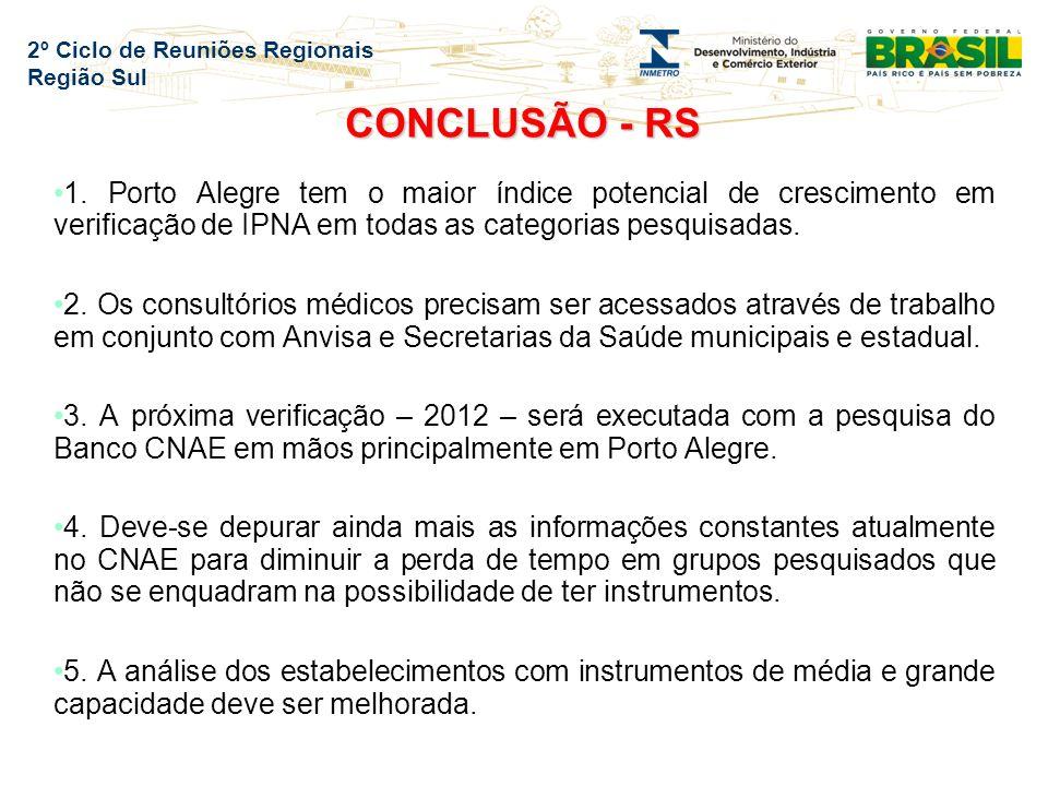 2º Ciclo de Reuniões Regionais Região Sul CONCLUSÃO - RS 1.