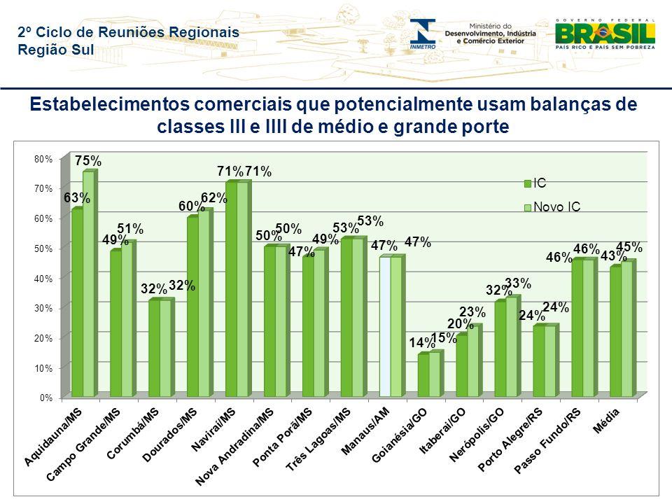 2º Ciclo de Reuniões Regionais Região Sul Estabelecimentos comerciais que potencialmente usam balanças de classes III e IIII de médio e grande porte