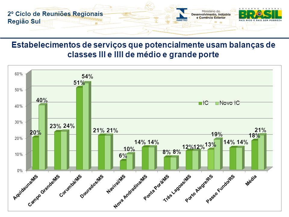 2º Ciclo de Reuniões Regionais Região Sul Estabelecimentos de serviços que potencialmente usam balanças de classes III e IIII de médio e grande porte