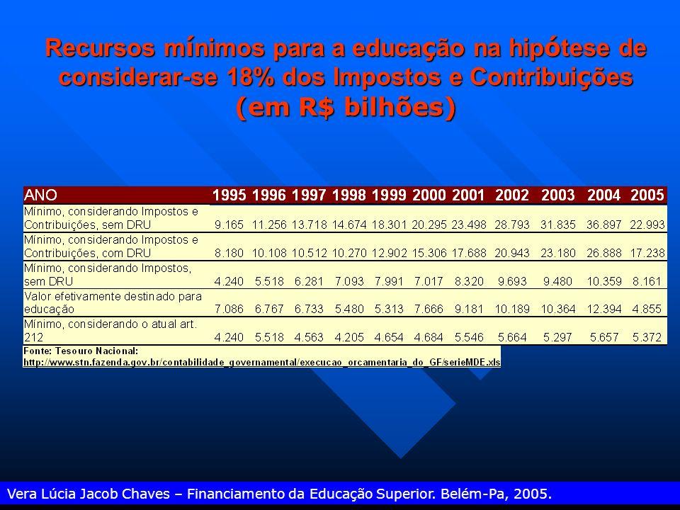 Vera Lúcia Jacob Chaves – Financiamento da Educação Superior. Belém-Pa, 2005. Demonstrativo do cumprimento do Art. 212 da Constituição Federal (em R$