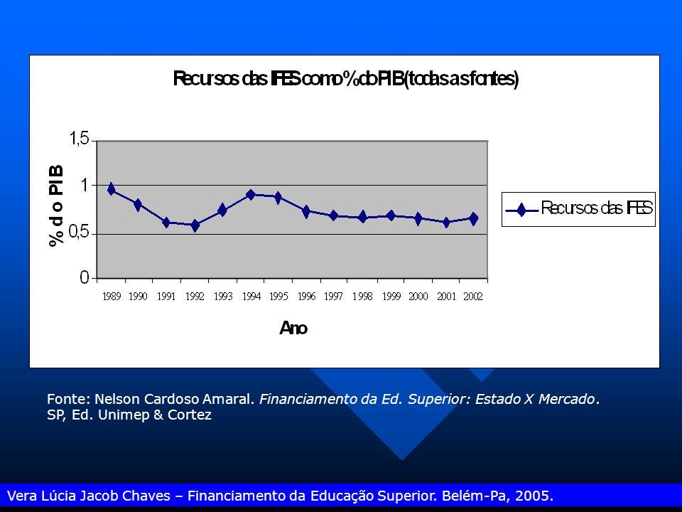 Vera Lúcia Jacob Chaves – Financiamento da Educação Superior. Belém-Pa, 2005. Recursos m í nimos para a educa ç ão na hip ó tese de considerar-se 18%