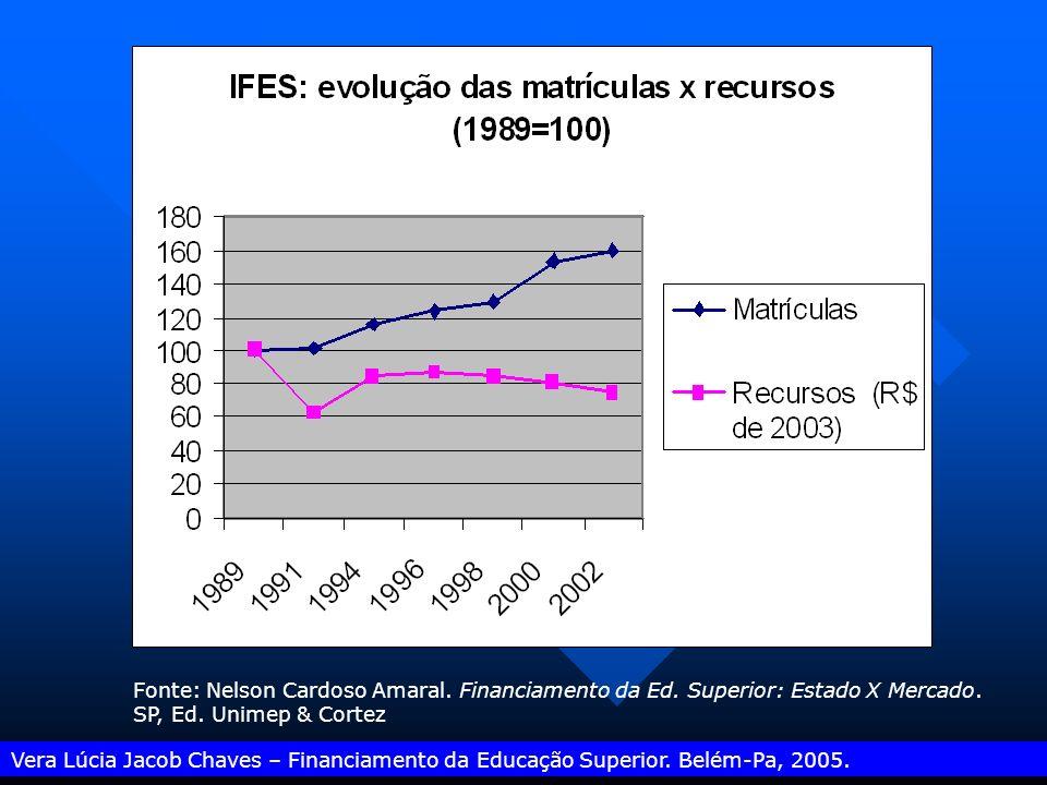 Vera Lúcia Jacob Chaves – Financiamento da Educação Superior. Belém-Pa, 2005. Fonte: Nelson Cardoso Amaral. Financiamento da Ed. Superior: Estado X Me
