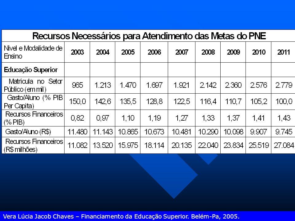 Lei Orçamentária Anual – 2005 Receita bruta de impostos da União Transf. p/ Estados e Municípios Confisco da DRU (20%) Renda Líquida 18% Dedução do §ú
