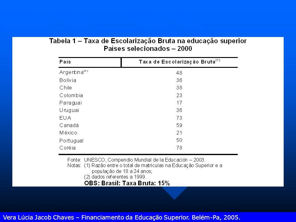 Ed. Superior: % de Matrículas em instituições públicas