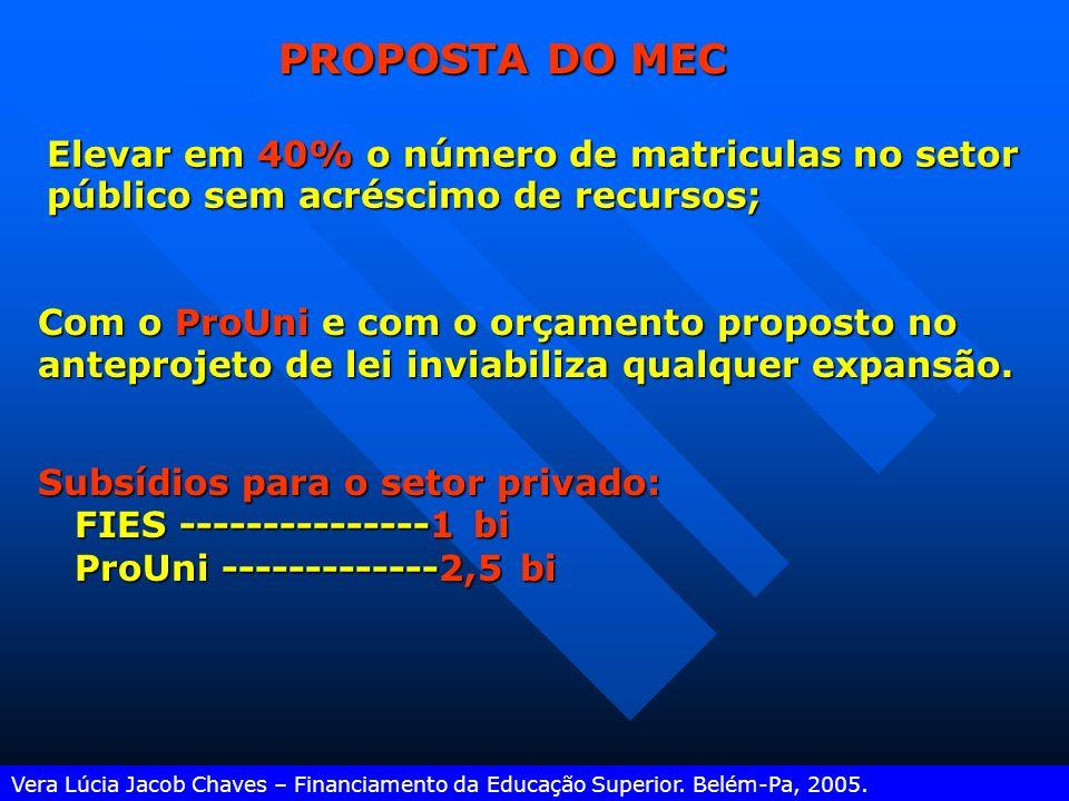 PIB atual em educação: PIB atual em educação: 4,3%; ALGUNS DADOS SOBRE RECURSOS PÚBLICOS PNE: Proposta da Sociedade Brasileira: 10% do PIB; PNE do Con