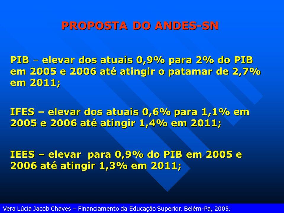 Vera Lúcia Jacob Chaves – Financiamento da Educação Superior. Belém-Pa, 2005. Elevar em 40% o número de matriculas no setor público sem acréscimo de r
