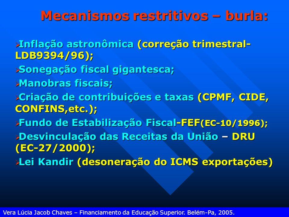 A VINCULAÇÃO CONSTITUCIONAL DE IMPOSTOS Vera Lúcia Jacob Chaves – Financiamento da Educação Superior. Belém-Pa, 2005.