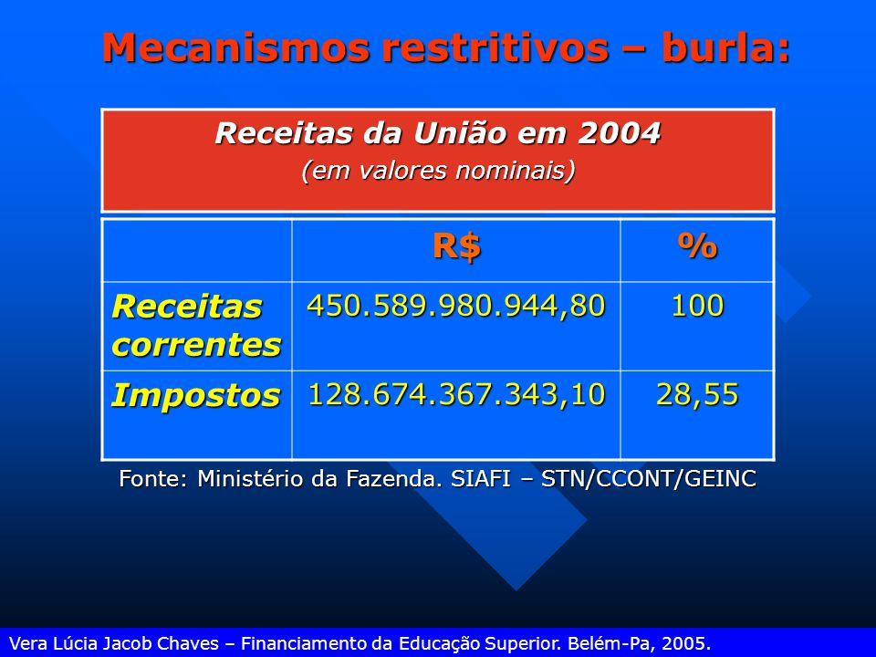 Mecanismos restritivos – burla: Vera Lúcia Jacob Chaves – Financiamento da Educação Superior. Belém-Pa, 2005. Inflação astronômica (correção trimestra
